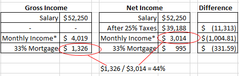 gross income v net income_updated